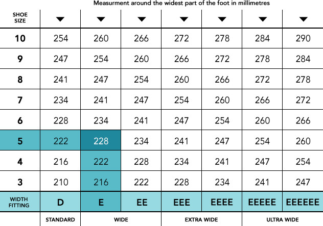 Measurement Table